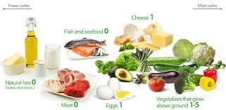 Keto top diet - sverige - funkar det - recensioner